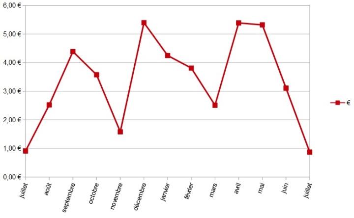Bilan Gaz 2016-2017 courbe €
