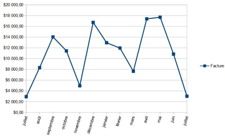 Bilan gaz 2016-2017 courbe pesos